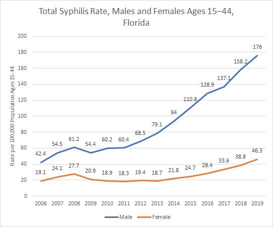 Total Syphilis